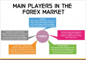 Main-Players-in-FX-Market