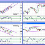 Channels in FOREX